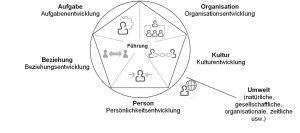 SystemischFührenOrthey-Grundmodell-01
