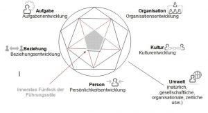 Führungsstile-situativ-innerstesFünfeck-neu